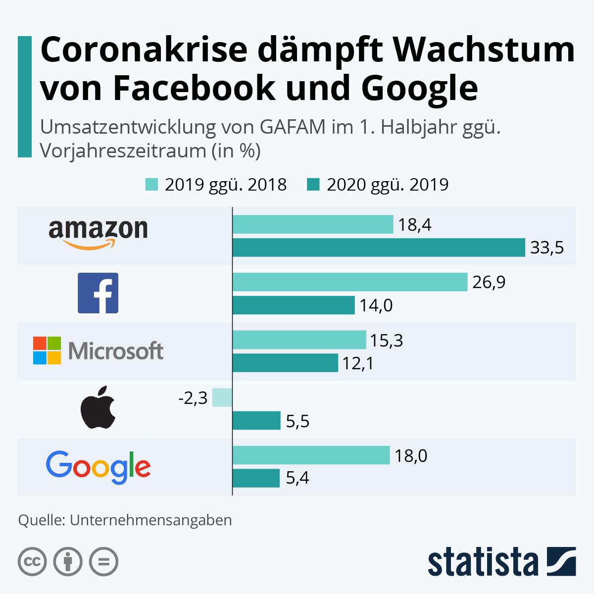 Infografik: Coronakrise dämpft Wachstum von Facebook und Google   Statista
