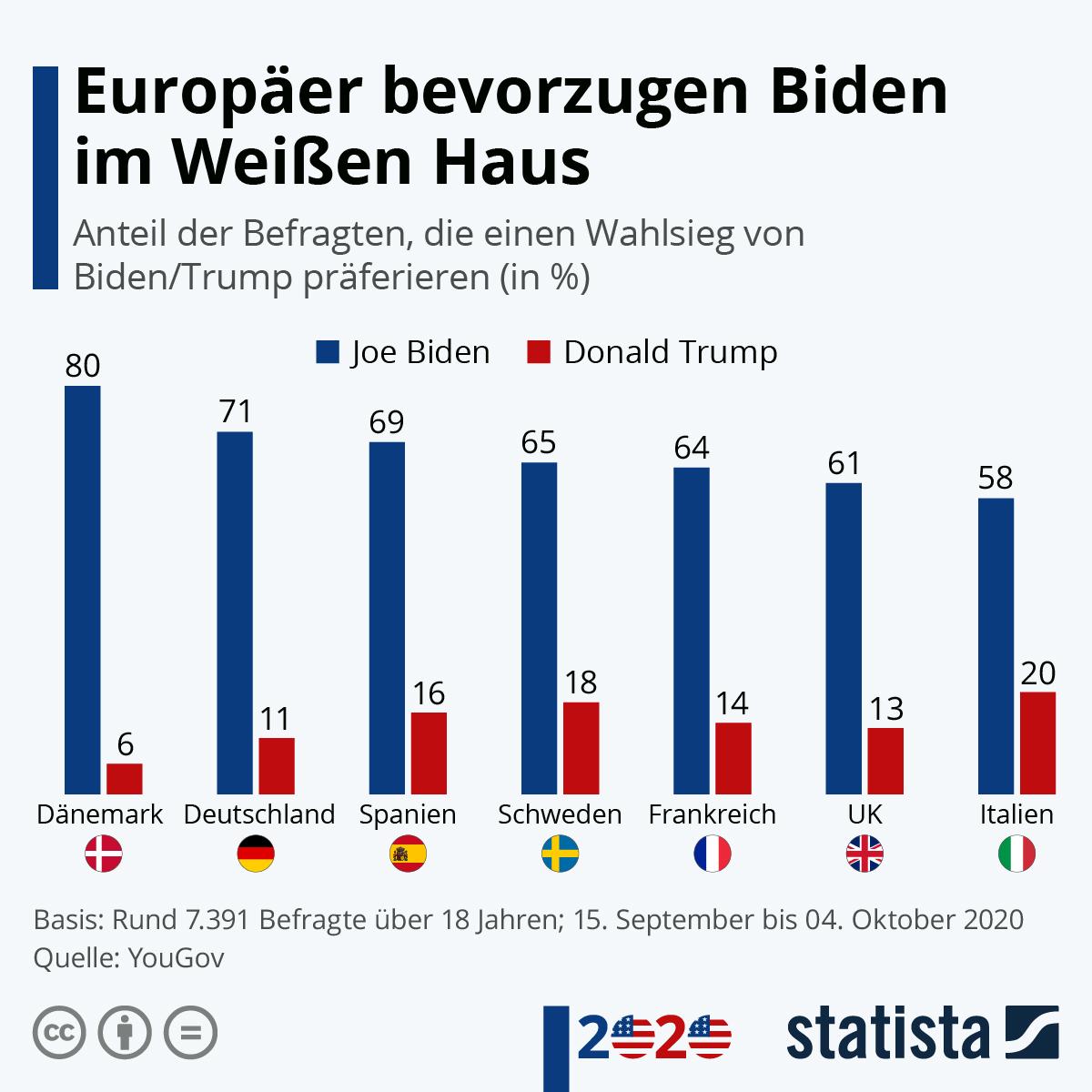 Infografik: Europäer bevorzugen Biden im Weißen Haus | Statista