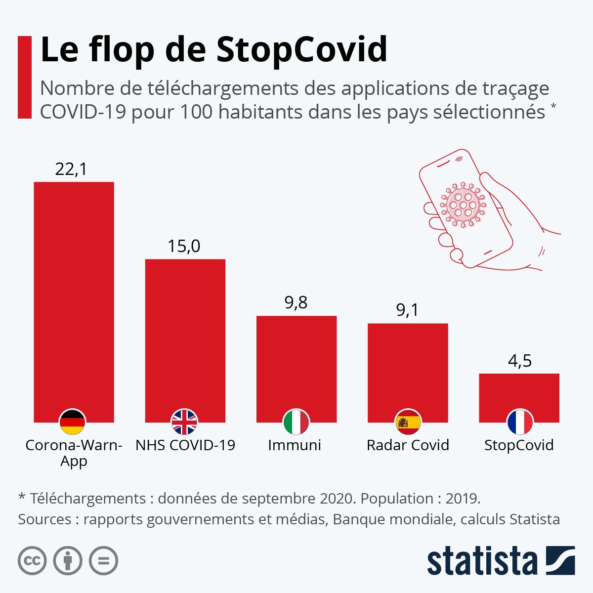 Infographie: Applications de traçage : où ont-elles été le plus téléchargées ? | Statista