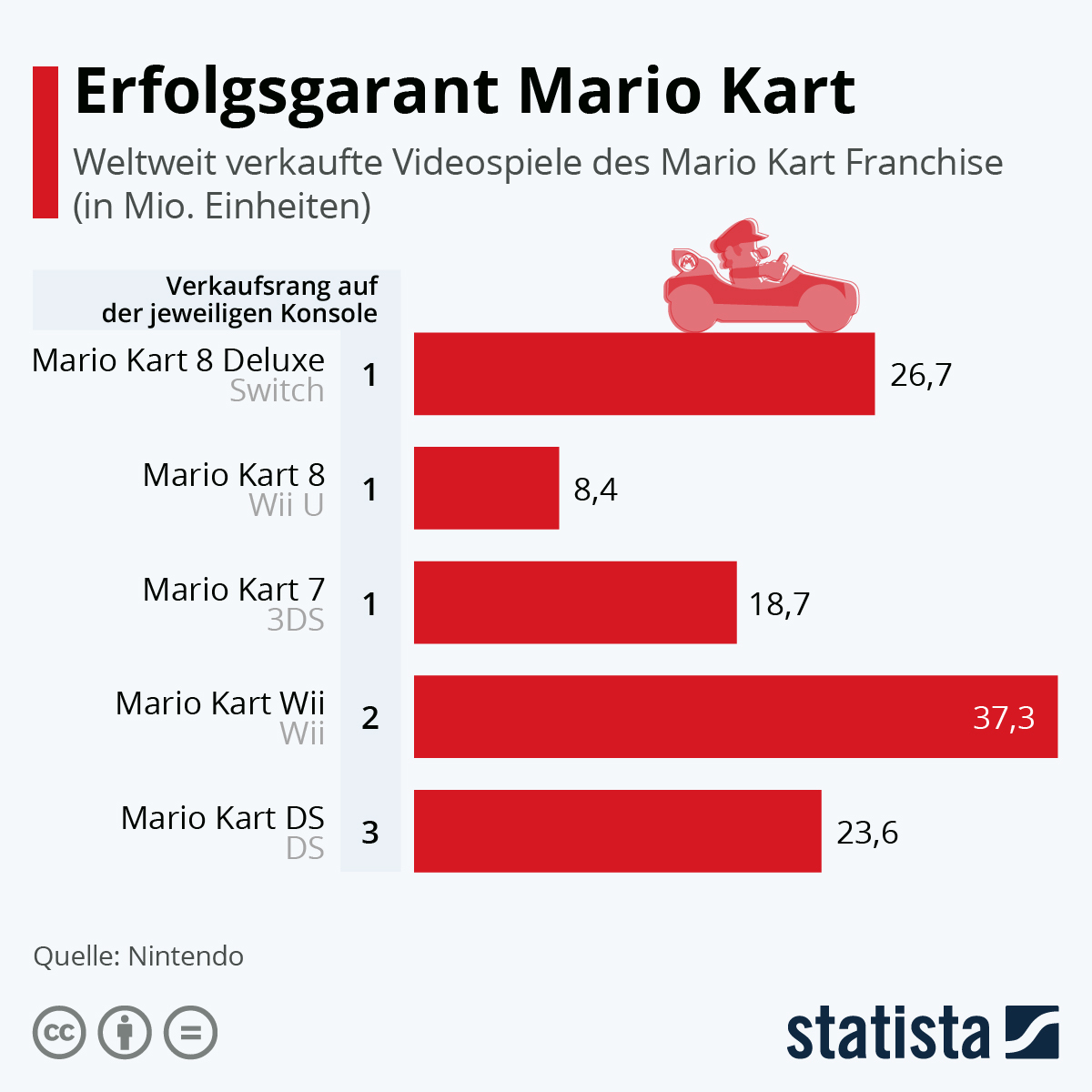 Infografik: Erfolgsgarant Mario Kart | Statista