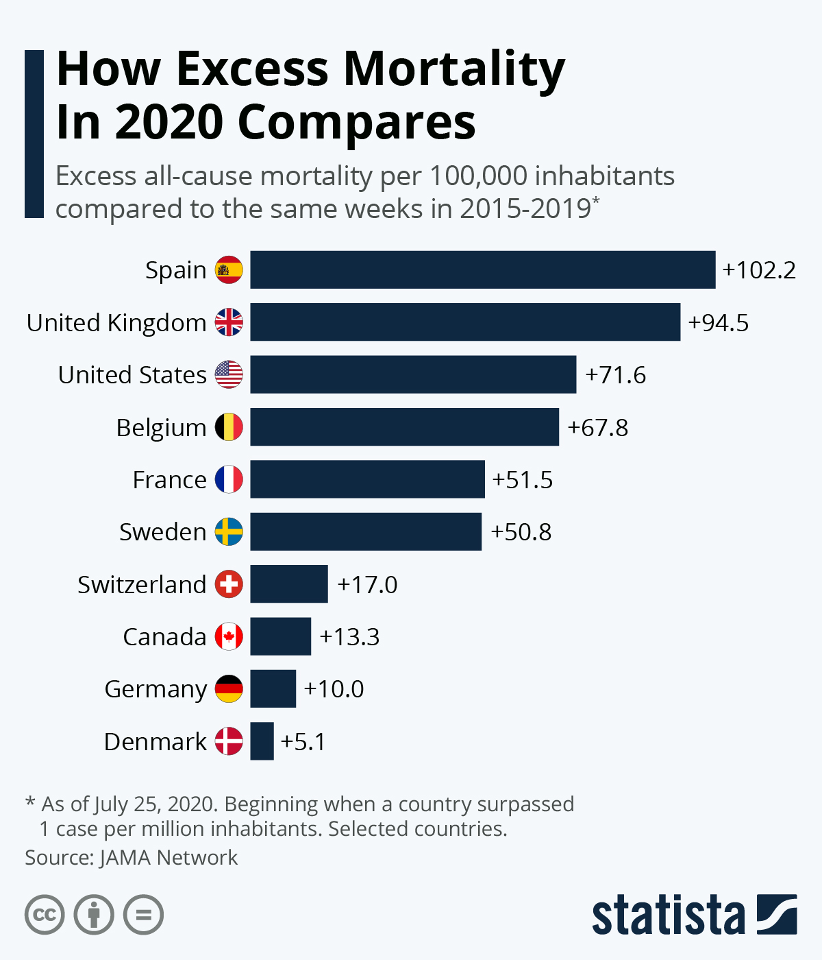 Infographic: How Excess Mortality Compares | Statista