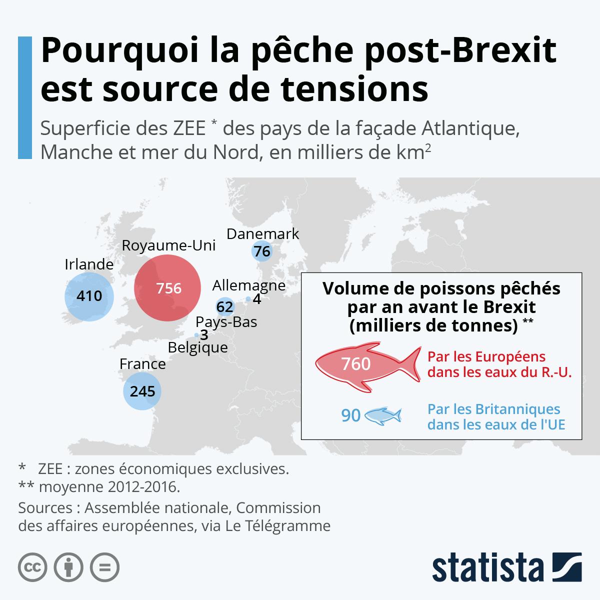Infographie: Pourquoi la pêche post-Brexit est source de tensions | Statista