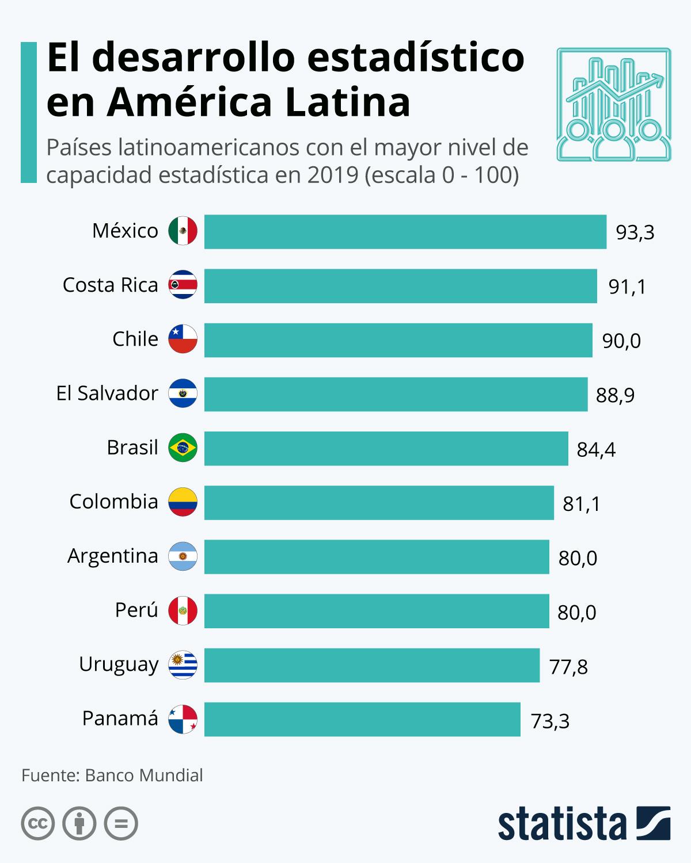 Infografía: Los países latinoamericanos más avanzados en estadística | Statista