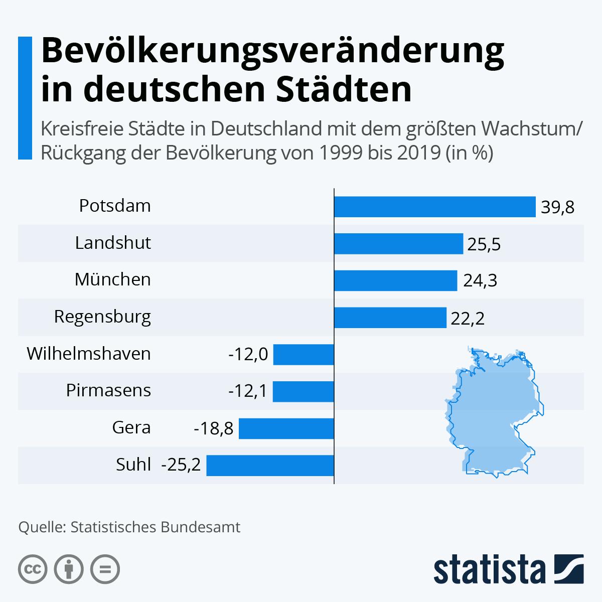 Infografik: Bevölkerungsveränderung in deutschen Städten | Statista