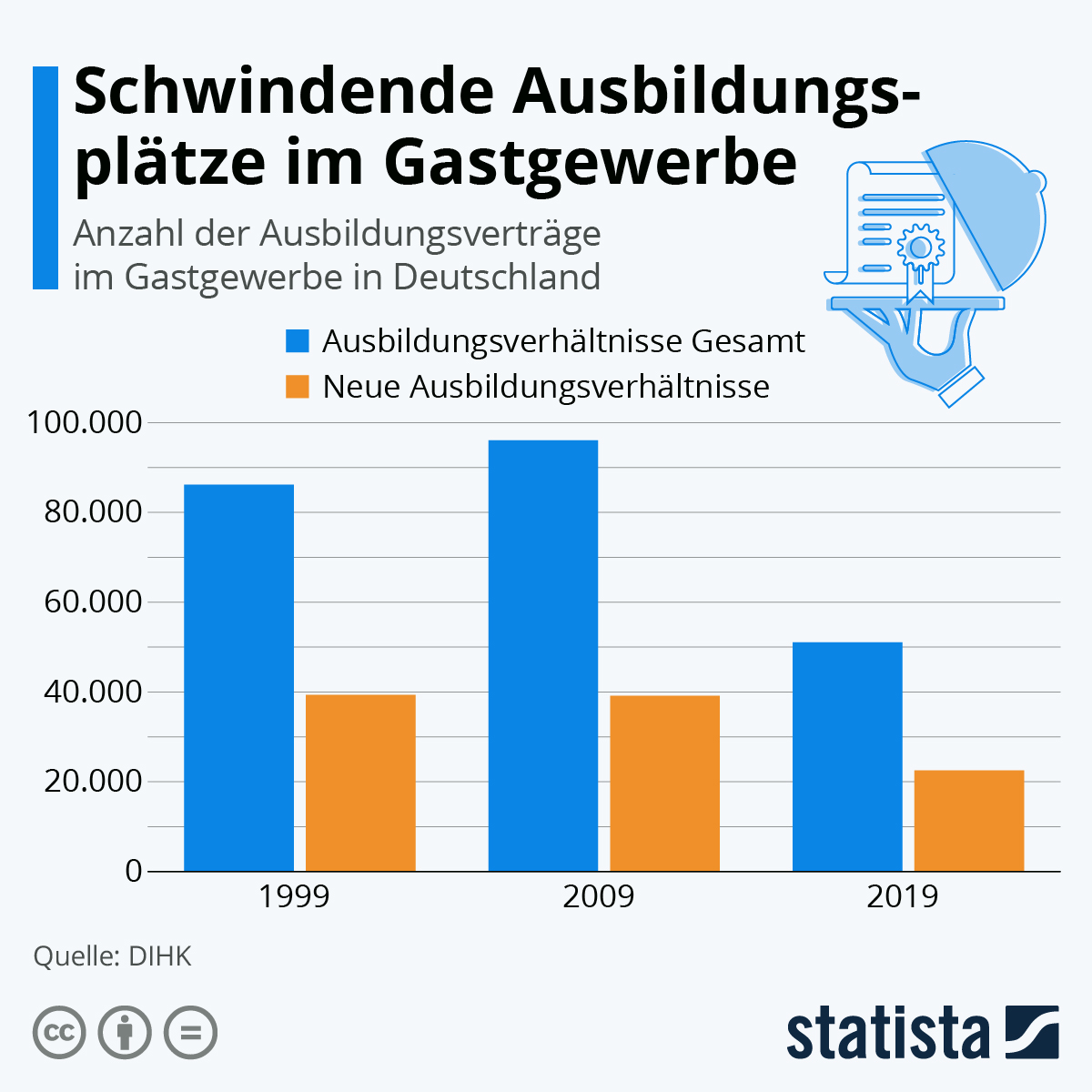 Infografik: Schwindende Ausbildungsplätze im Gastgewerbe   Statista