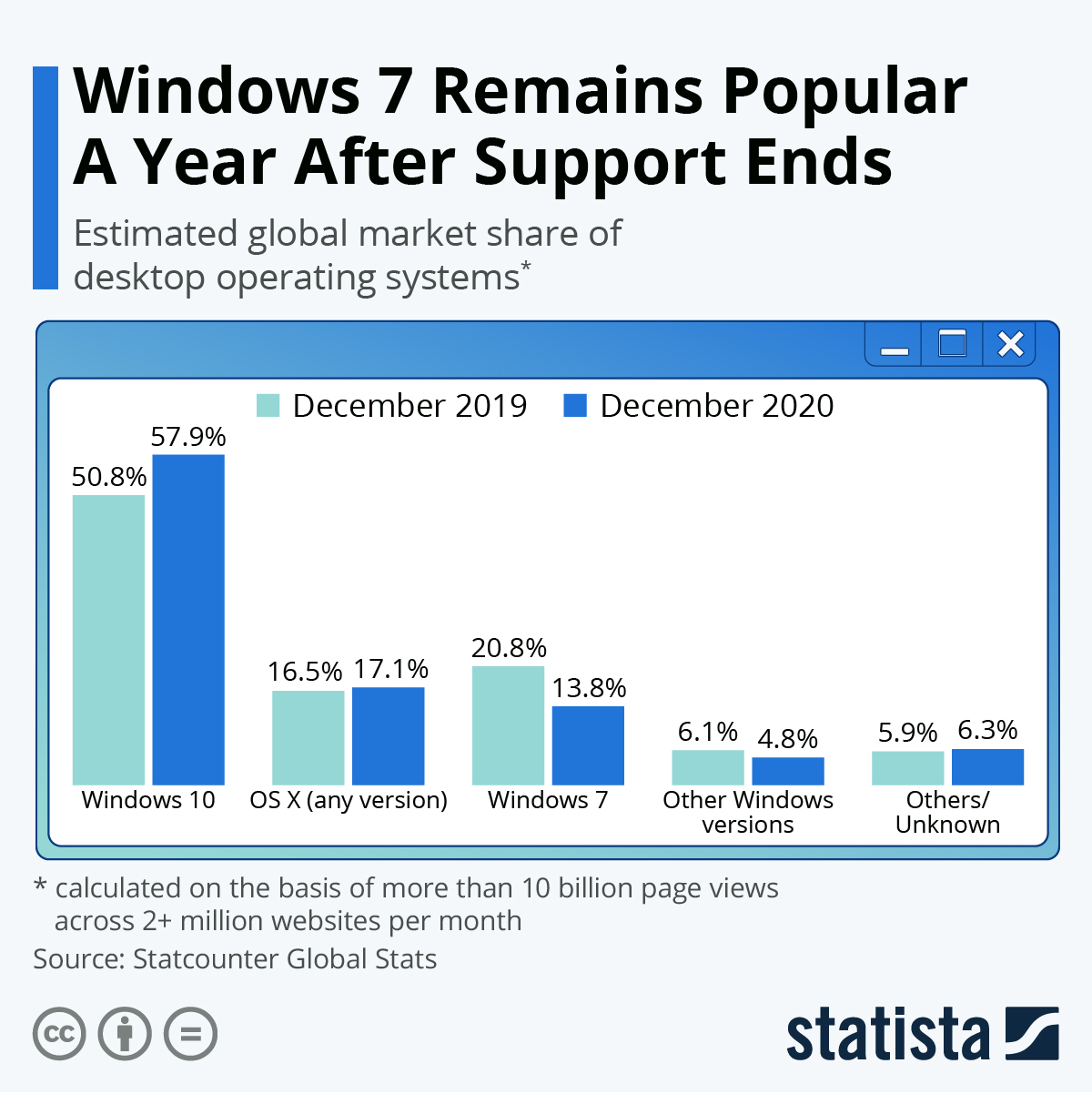 Infographic: Windows 7 Remains Popular A Year After Support Ends | Statista
