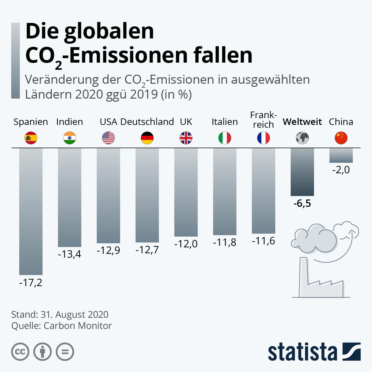 Die globalen CO2-Emissionen fallen | Statista