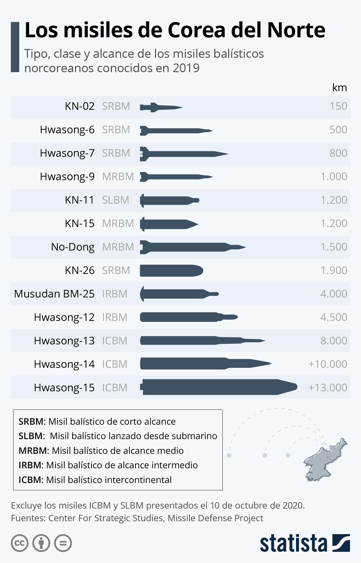 Infografía: Los misiles de Corea del Norte | Statista