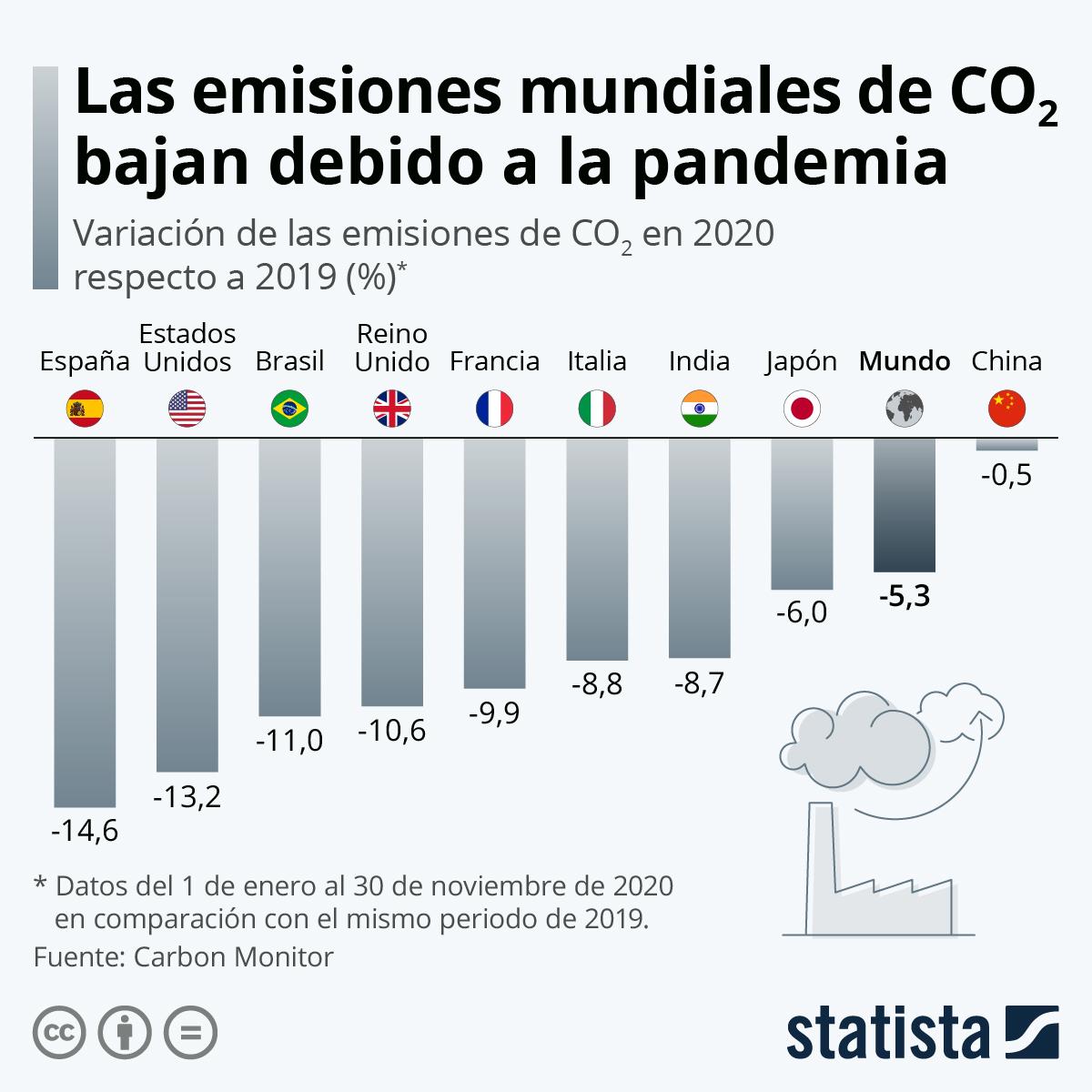 Infografía: ¿Cuánto han disminuído las emisiones de CO2 en 2020? | Statista