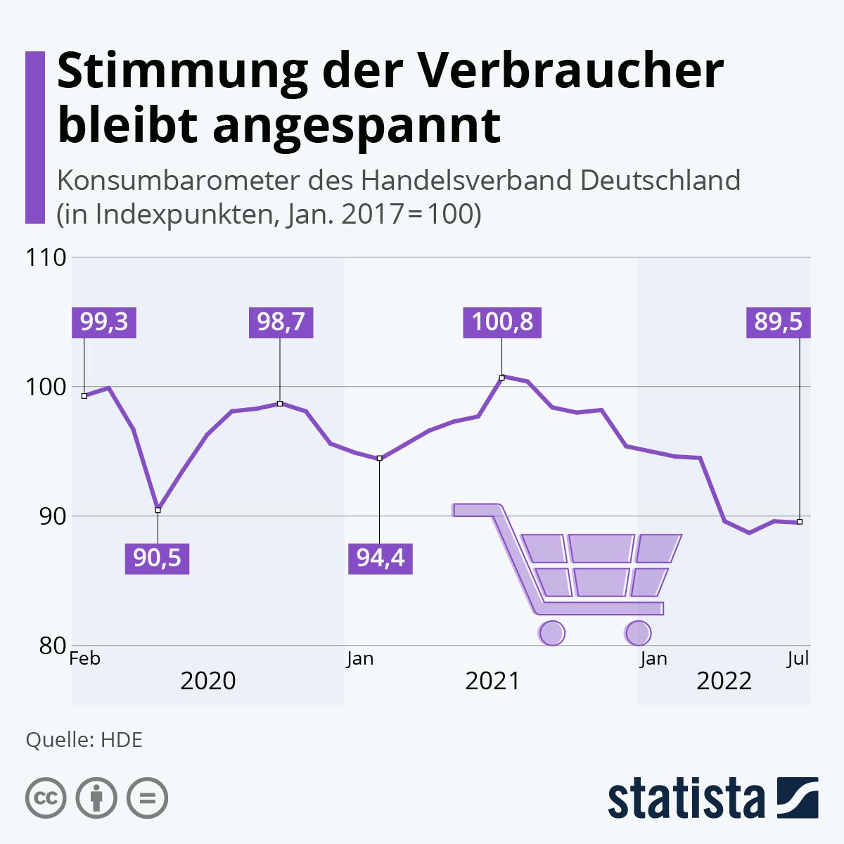 Infografik: Stimmung der Verbraucher besser als vor einem Jahr | Statista