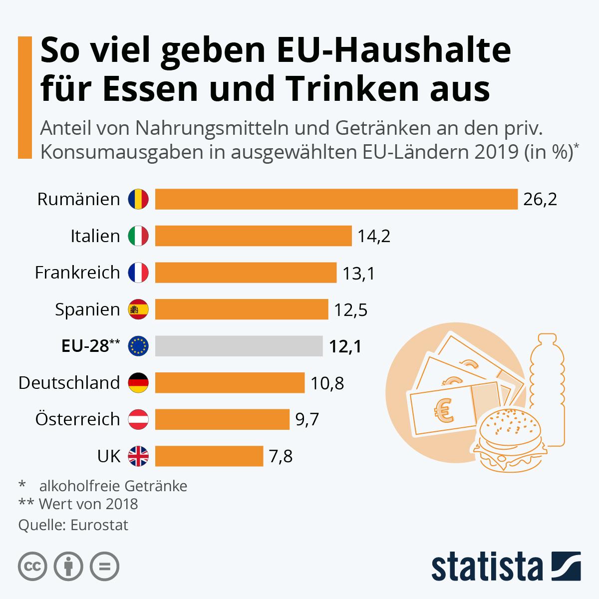 Infografik: So viel geben EU-Haushalte für Essen und Trinken aus | Statista