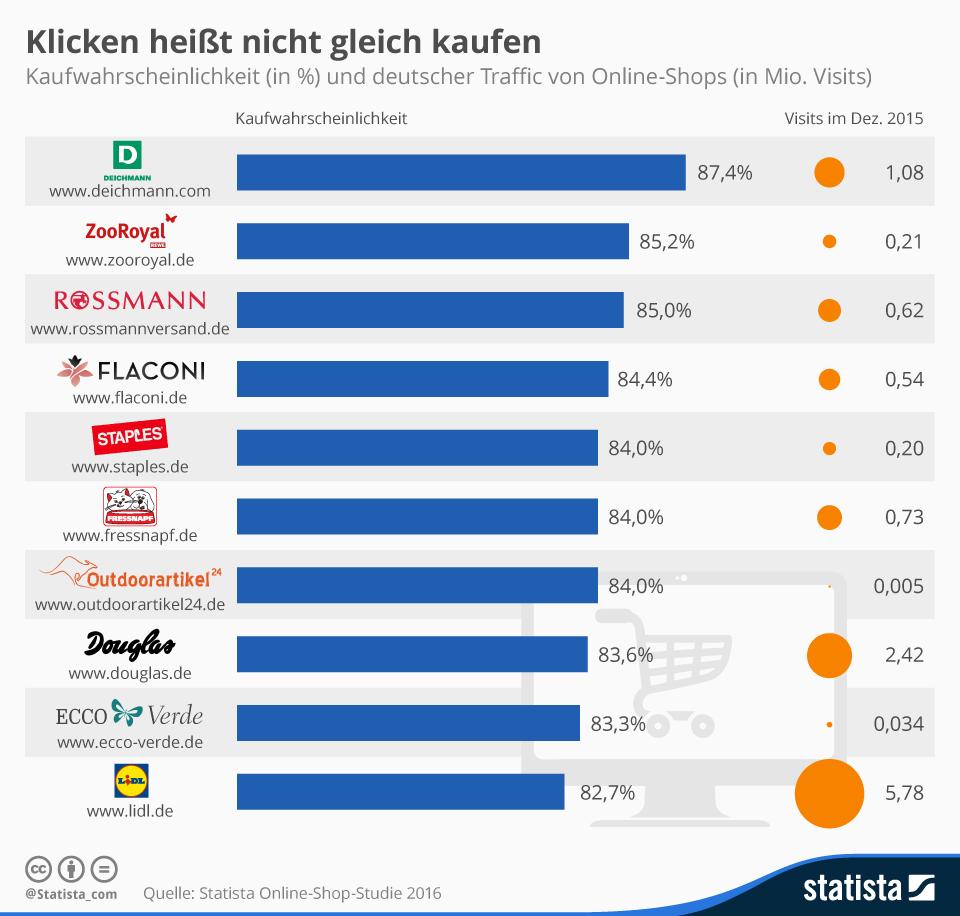 Infografik: Klicken heißt nicht gleich kaufen | Statista