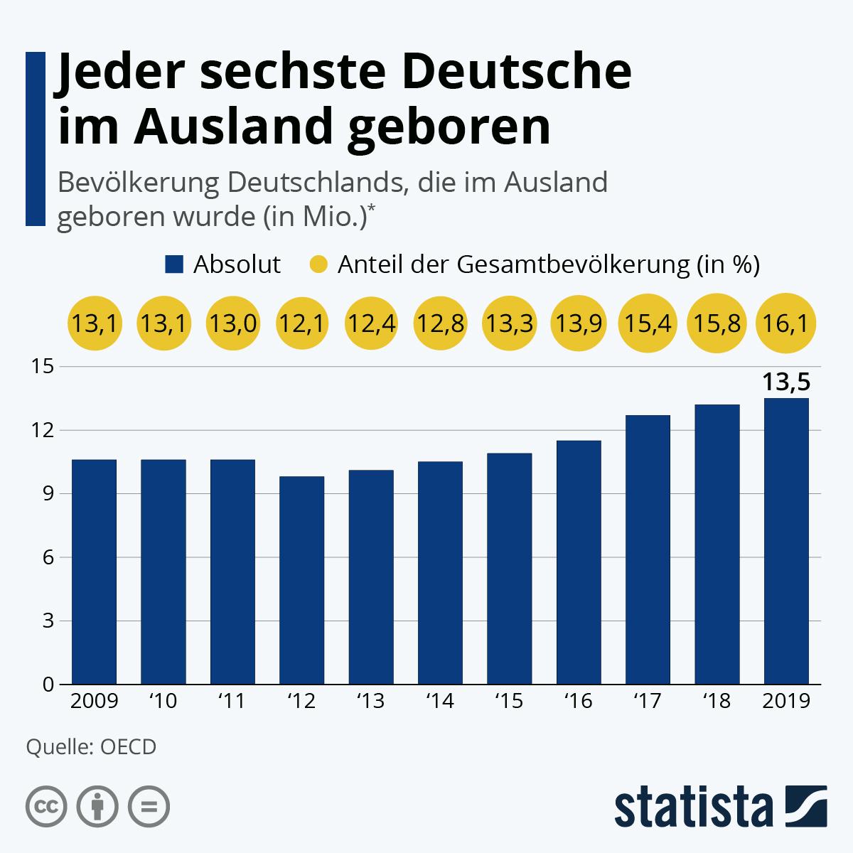 Infografik: Jeder Sechste Deutsche im Ausland geboren | Statista