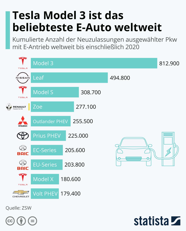 Infografik: Tesla Model 3 ist das beliebteste E-Auto weltweit | Statista