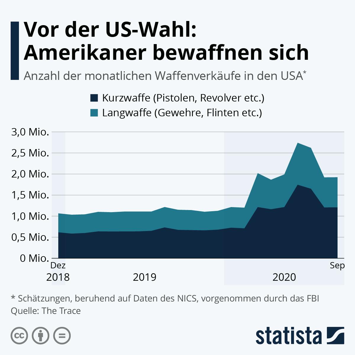 Infografik: Vor der US-Wahl: Amerikaner bewaffnen sich | Statista