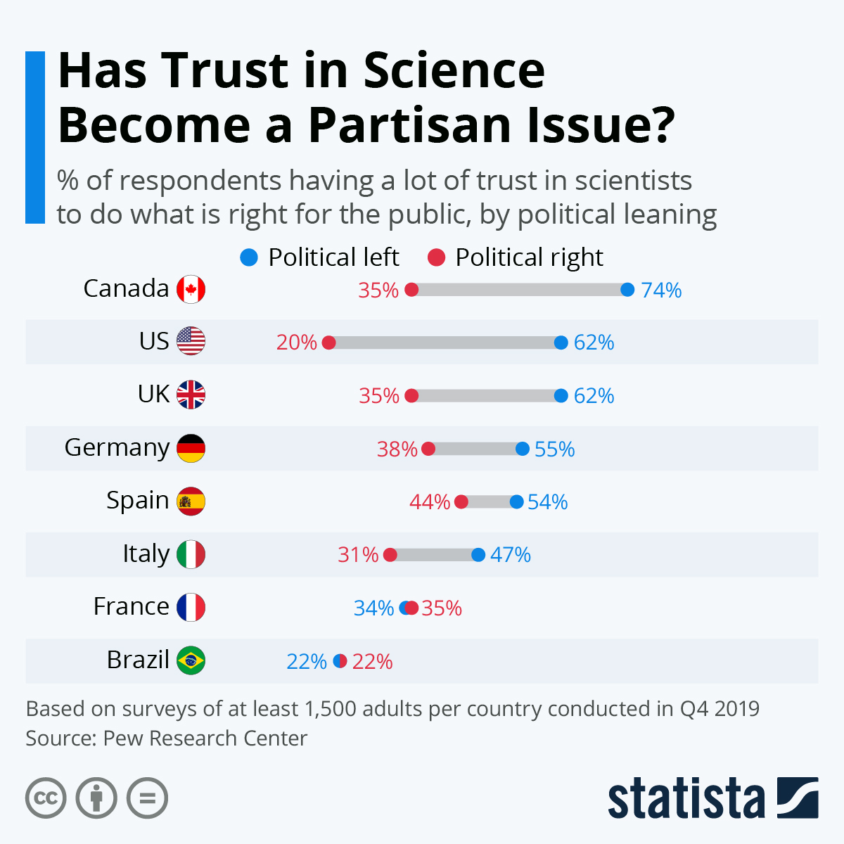 Infographic: Has Trust in Science Become a Partisan Issue? | Statista