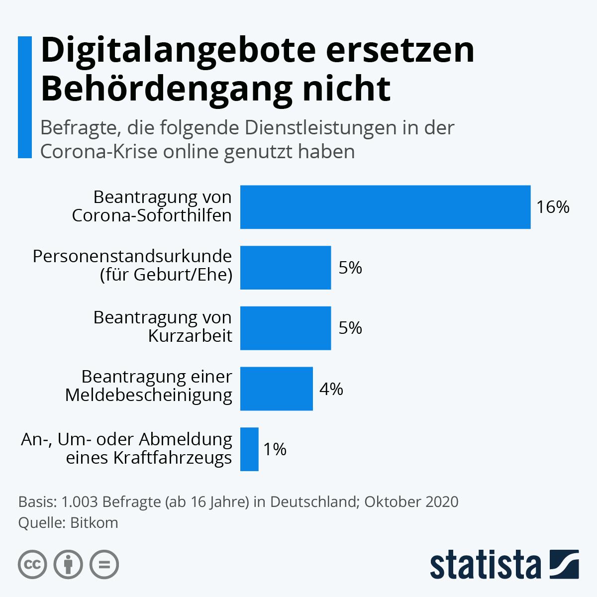 Infografik: Digitalangebote ersetzen Behördengang nicht | Statista