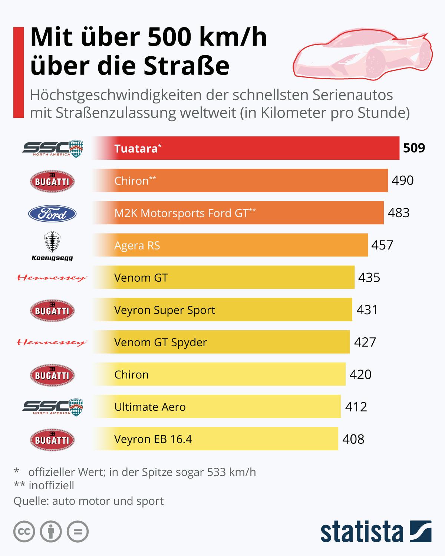 Infografik: Mit über 500 km/h über die Straße | Statista