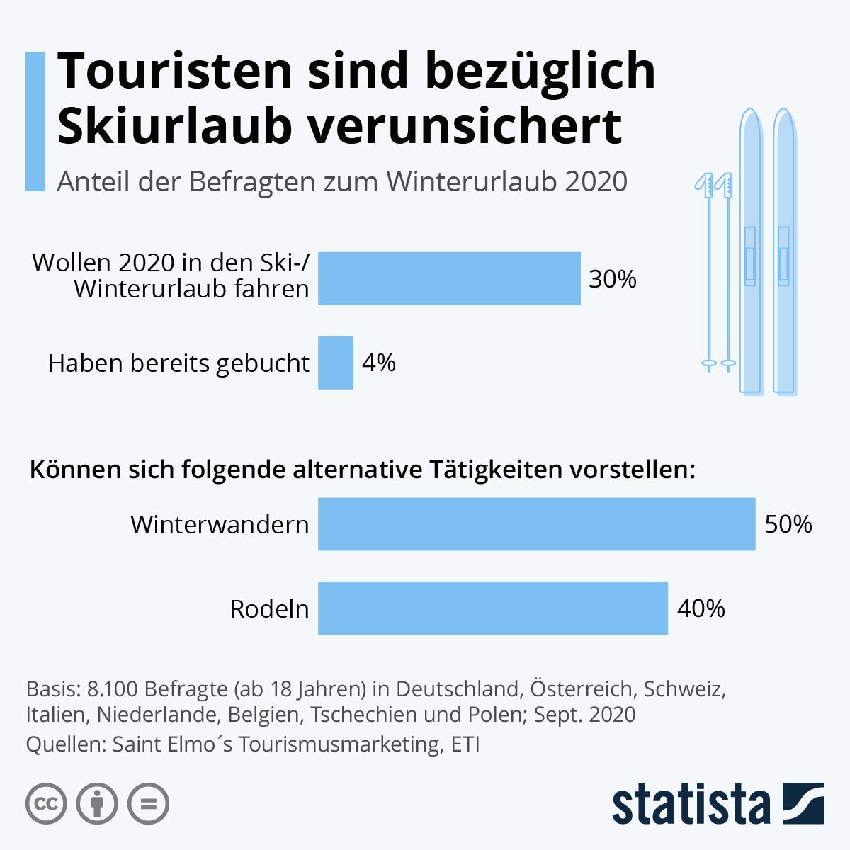 Infografik: Touristen sind bezüglich Skiurlaub verunsichert   Statista