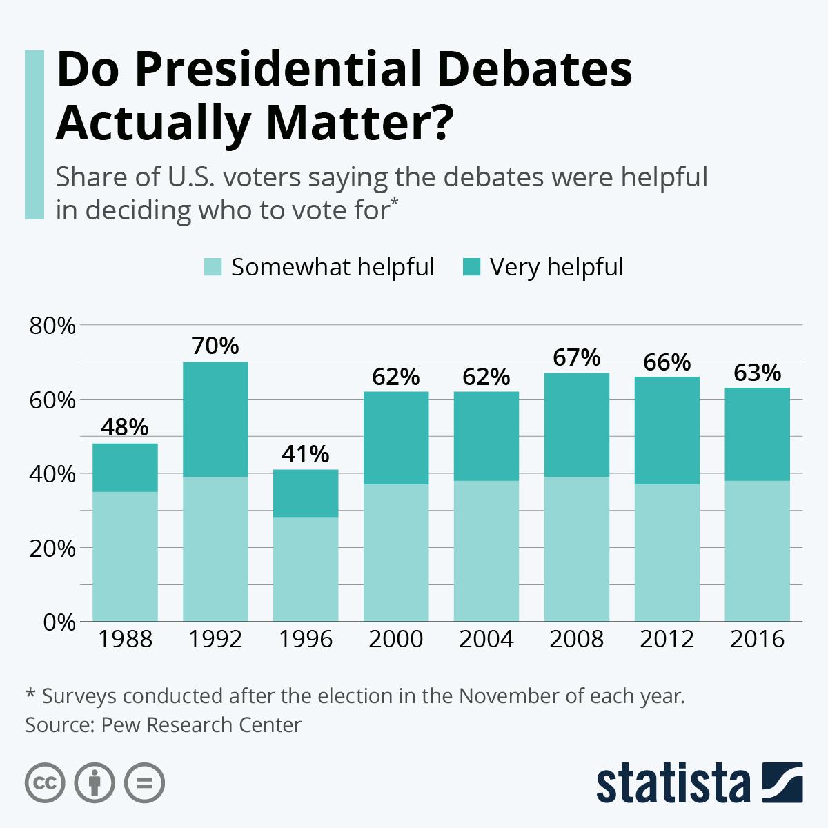 Infographic: Do Presidential Debates Actually Matter? | Statista