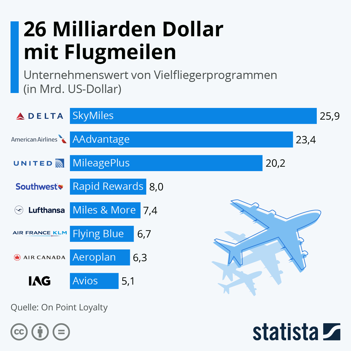 Infografik: 26 Milliarden Dollar mit Flugmeilen | Statista
