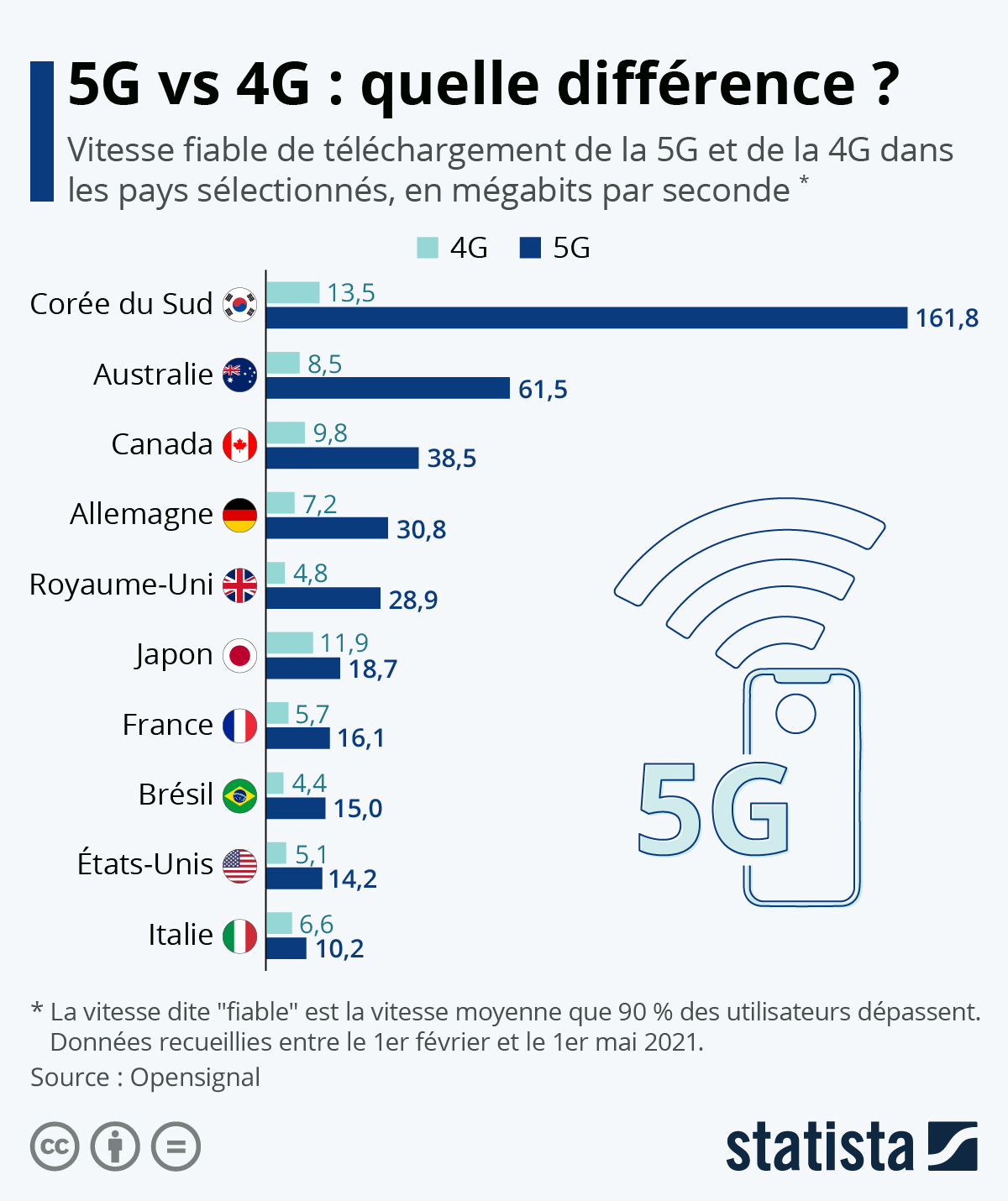 Infographie: Quelle est la vitesse de la 5G ? | Statista