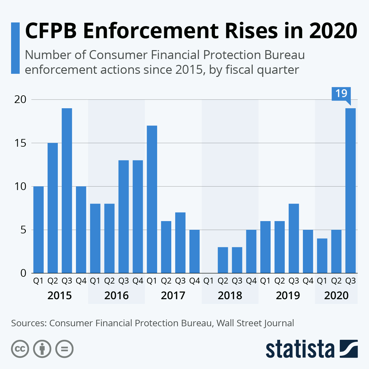 Infographic: CFPB Enforcement Rises in 2020 | Statista