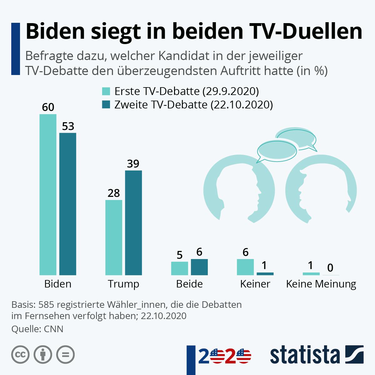 Infografik: Biden siegt in beiden TV-Duellen | Statista