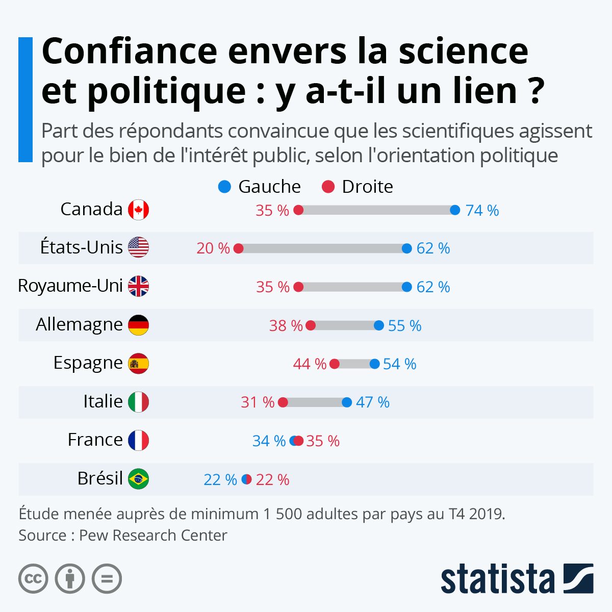 Infographie: Le scepticisme envers la science est-il un marqueur de clivage politique ? | Statista