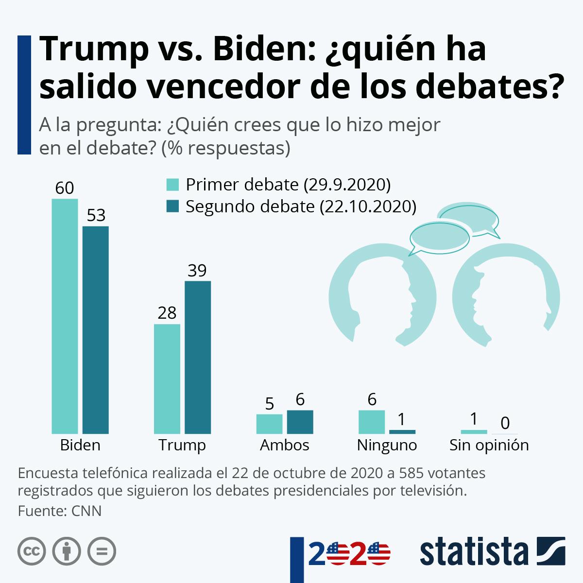 Infografía: ¿Quién ha ganado los debates presidenciales de EE.UU.? | Statista