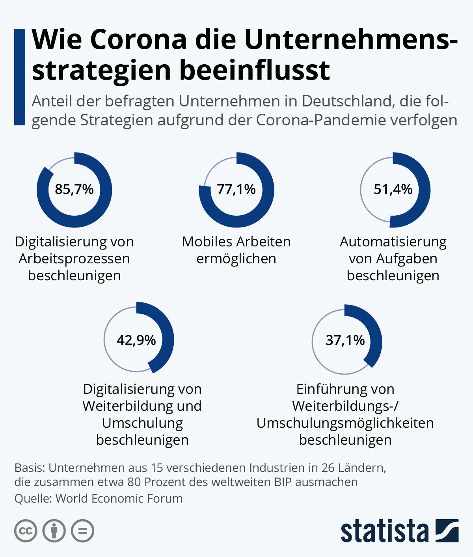 Infografik: Wie Corona die Unternehmensstrategien beeinflusst | Statista