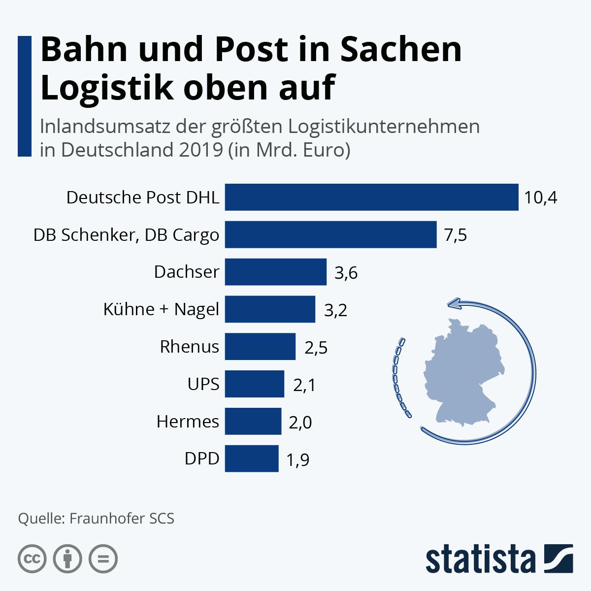 Infografik: Bahn und Post in Sachen Logistik oben auf | Statista