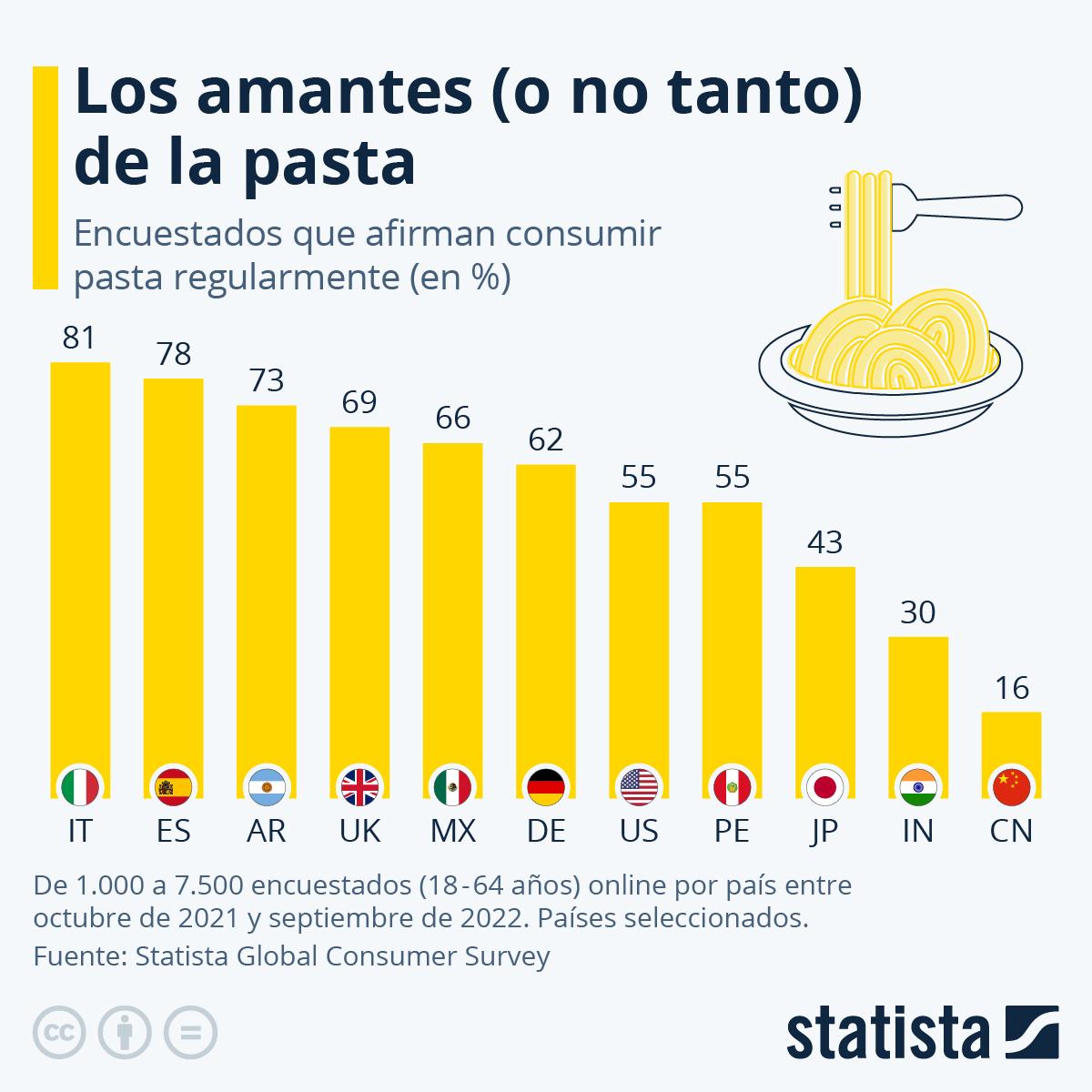 Infografía: Los amantes (o no tanto) de la pasta | Statista
