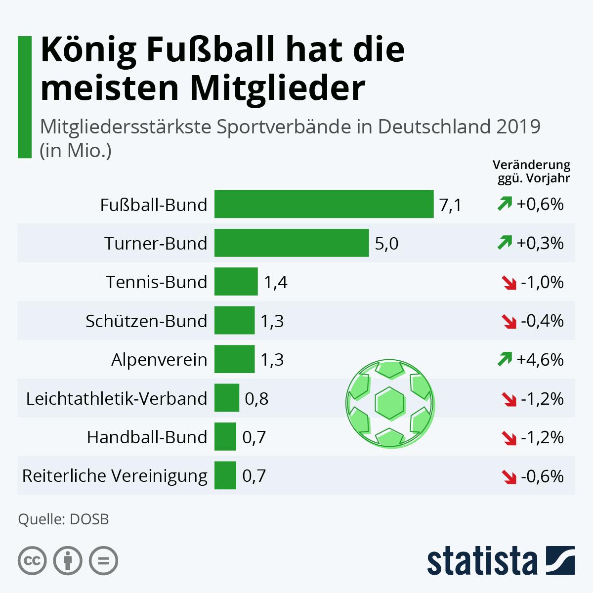 Infografik: König Fußball hat die meisten Mitglieder | Statista