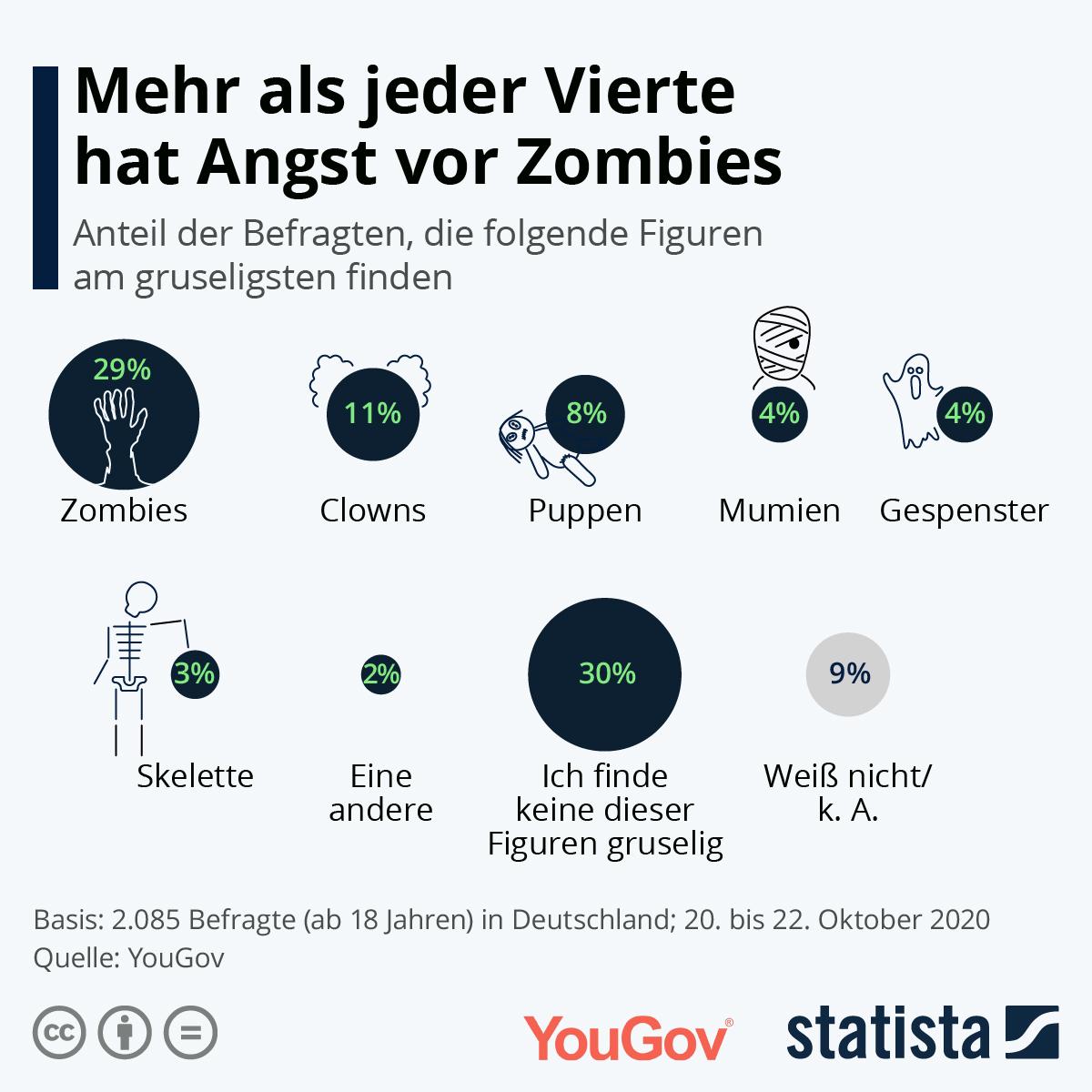 Infografik: Mehr als jeder Vierte hat Angst vor Zombies | Statista