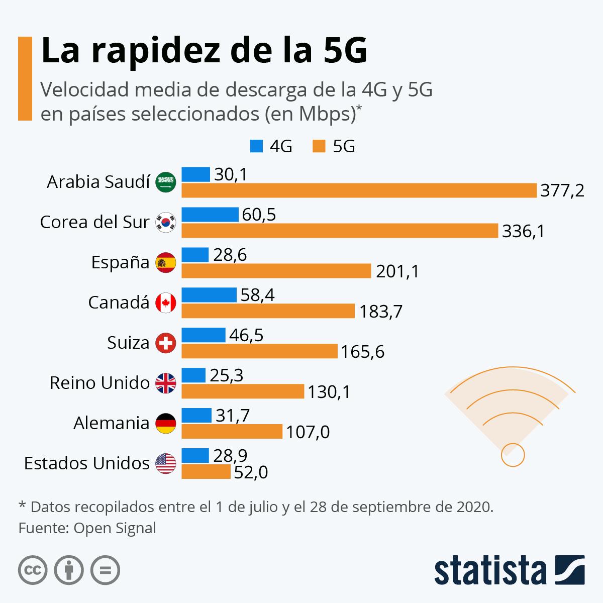 Infografía: 5G vs 4G: diferencias de velocidad | Statista
