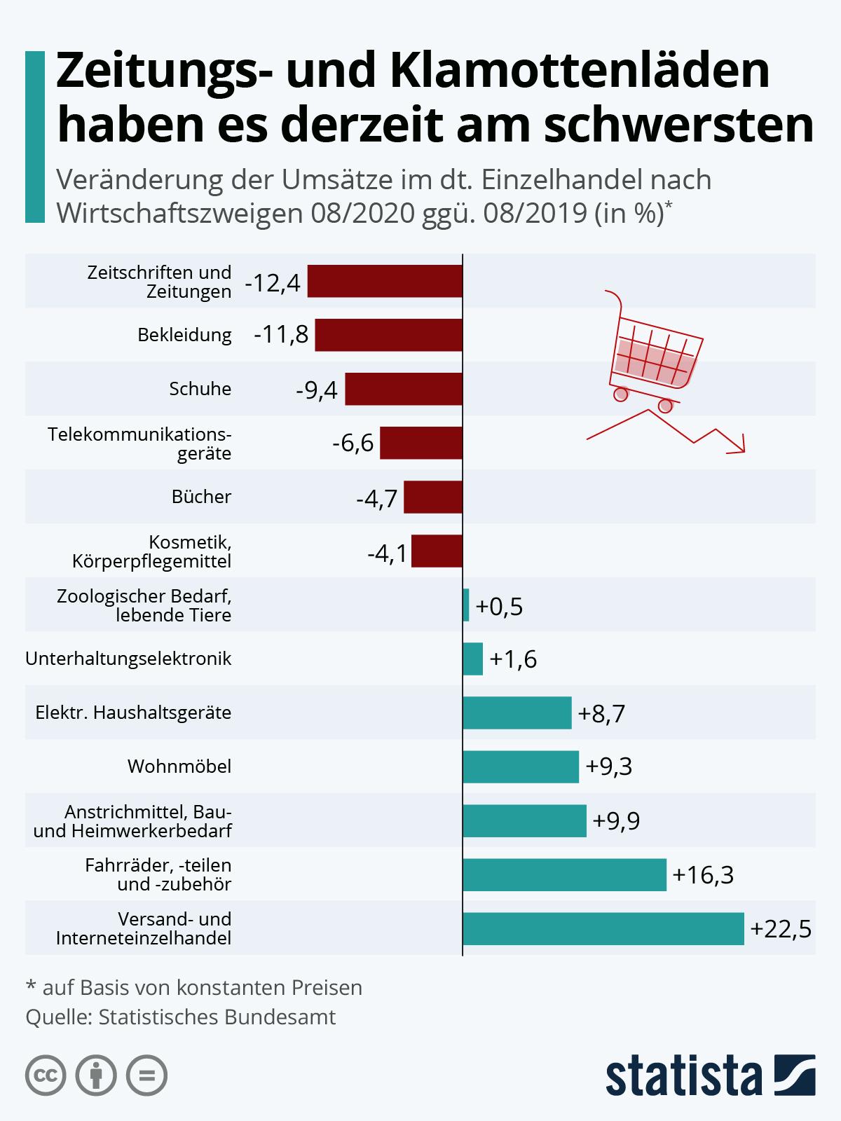 Infografik: Zeitungs- und Klamottenläden haben es derzeit am schwersten | Statista