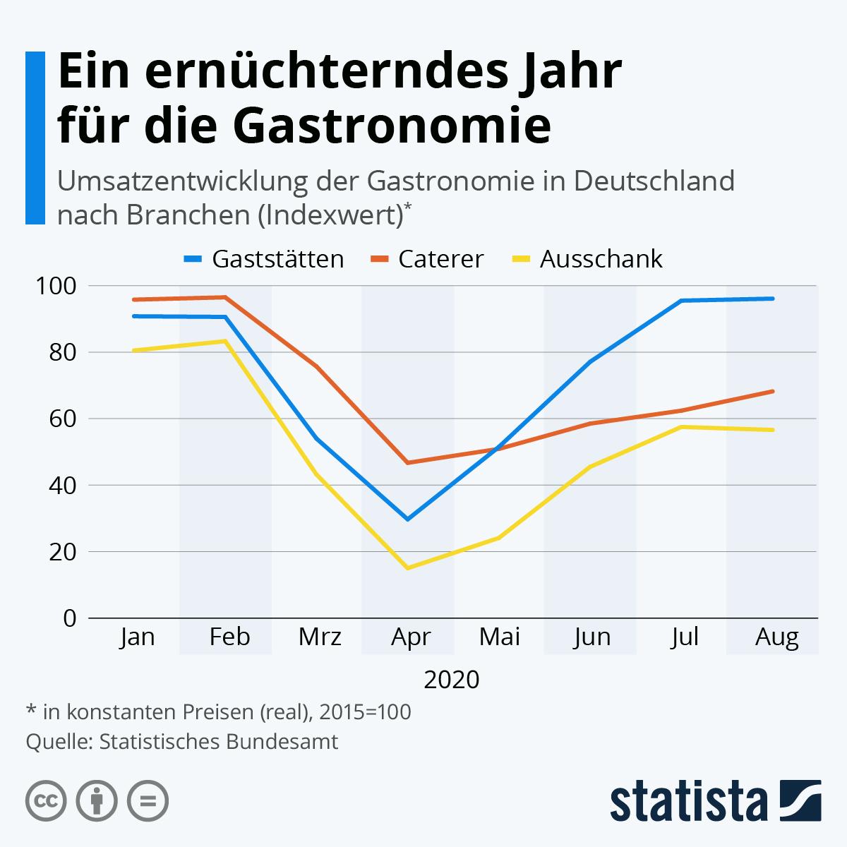 Infografik: Ein ernüchterndes Jahr für die Gastronomie | Statista