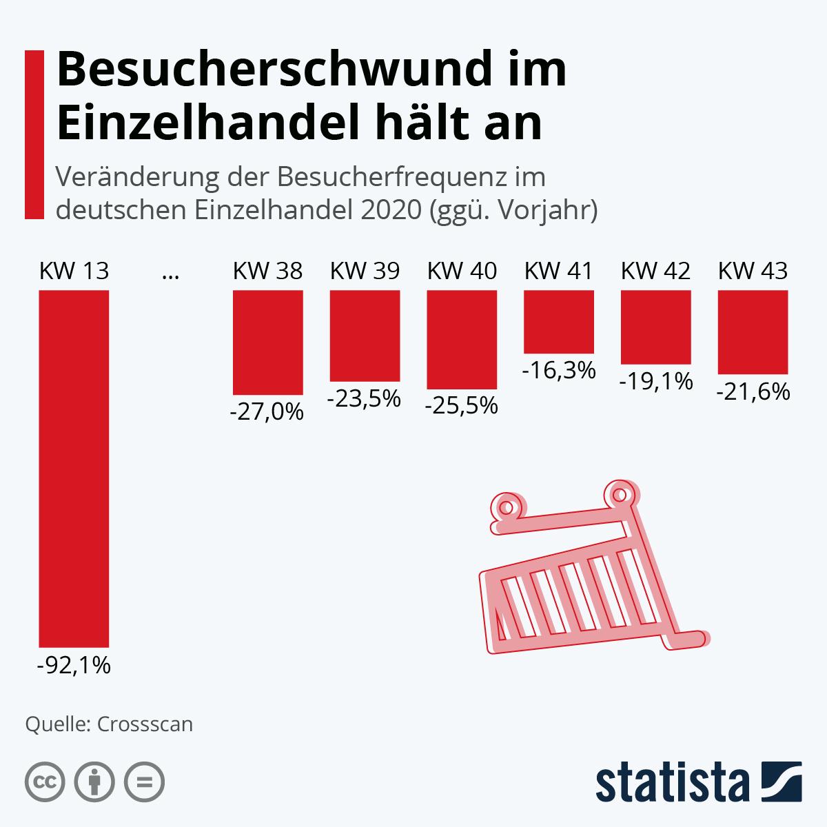 Infografik: Besucherschwund im Einzelhandel hält an | Statista