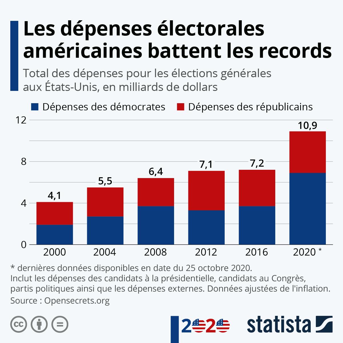Infographie: Les dépenses électorales américaines battent les records | Statista