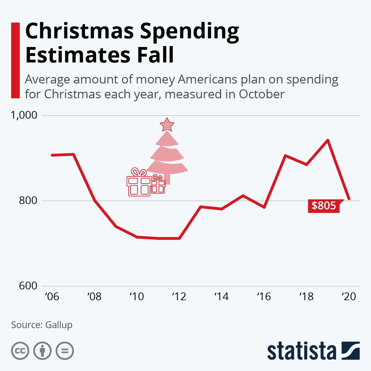 Infographic: Christmas Spending Estimates Fall | Statista
