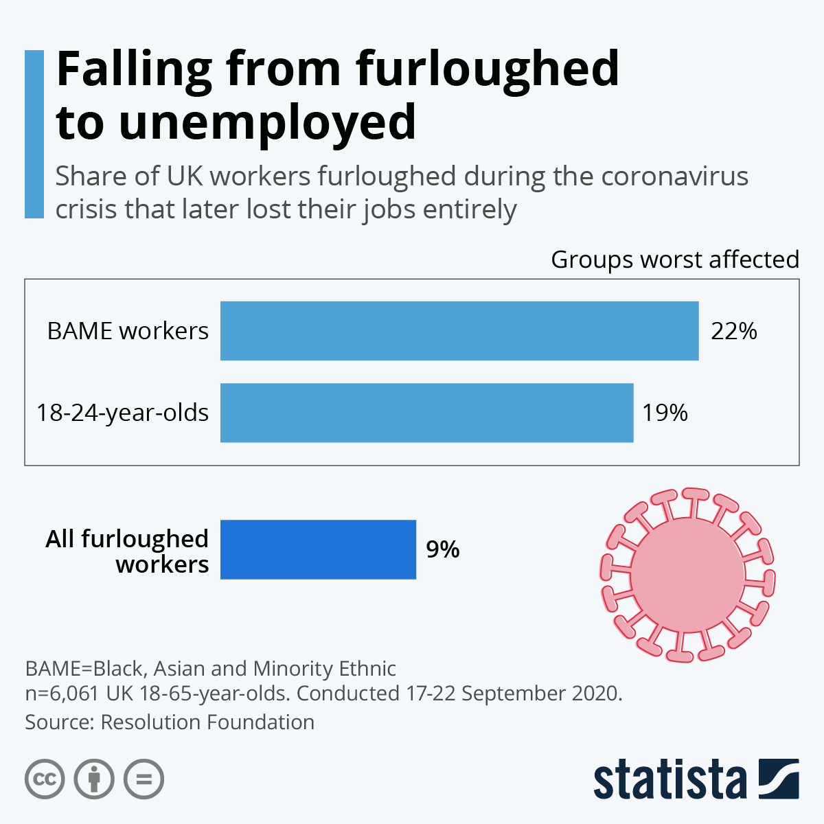 Infographic: Falling from furloughed to unemployed | Statista