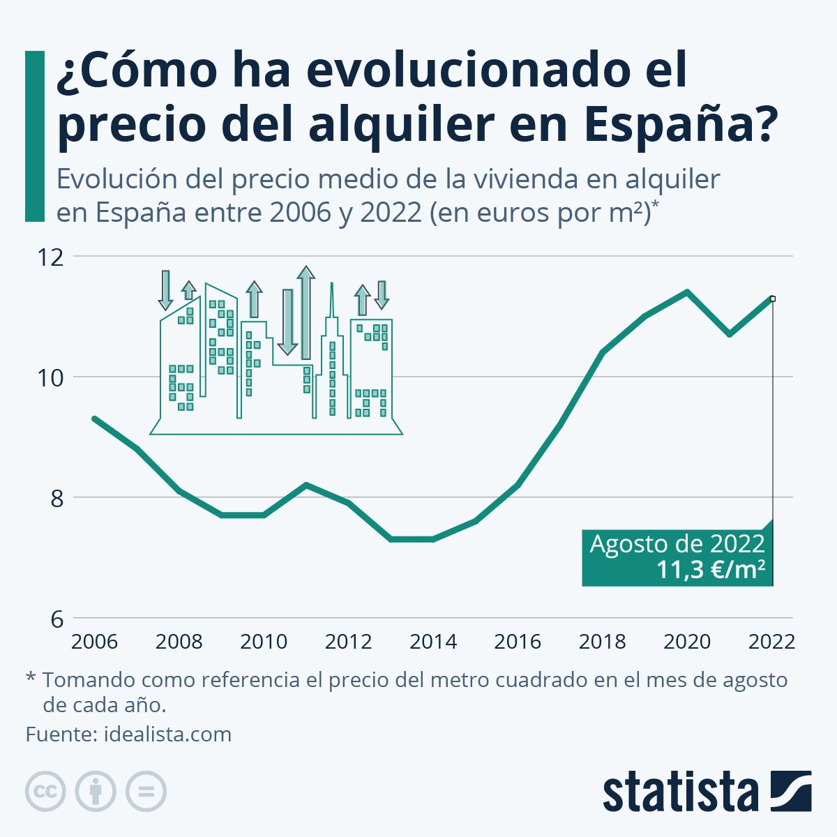 Infografía: La evolución del precio del alquiler en España | Statista