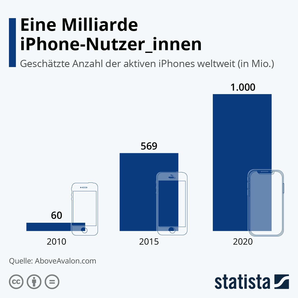 Infografik: Eine Milliarde iPhone-Nutzer_innen | Statista