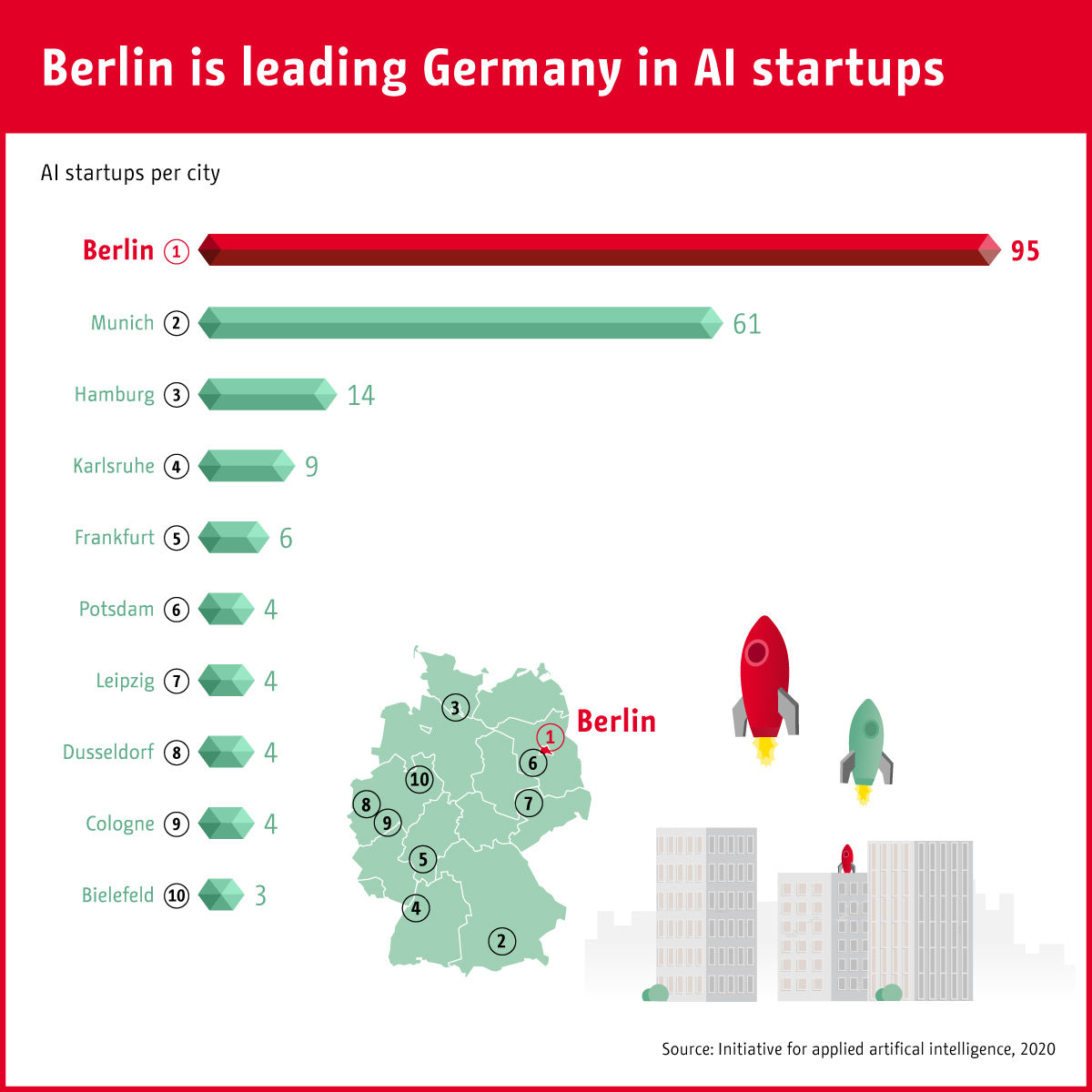 Infographic: Berlin is leading Germany in AI startups | Statista