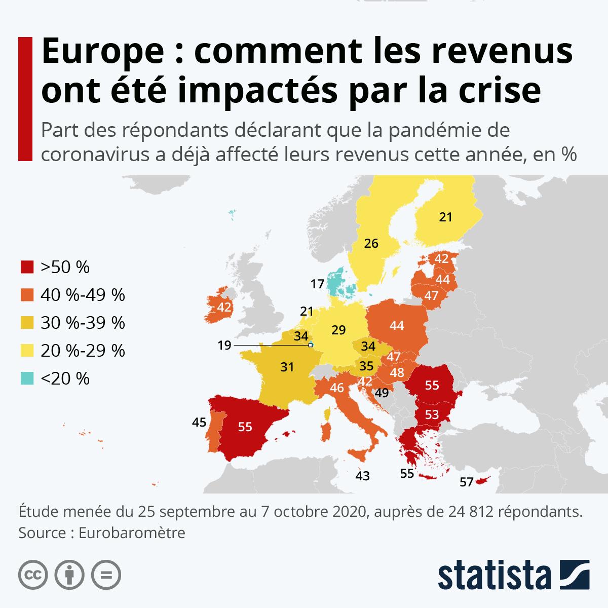 Infographie: Europe : comment les revenus ont été impactés par la crise | Statista