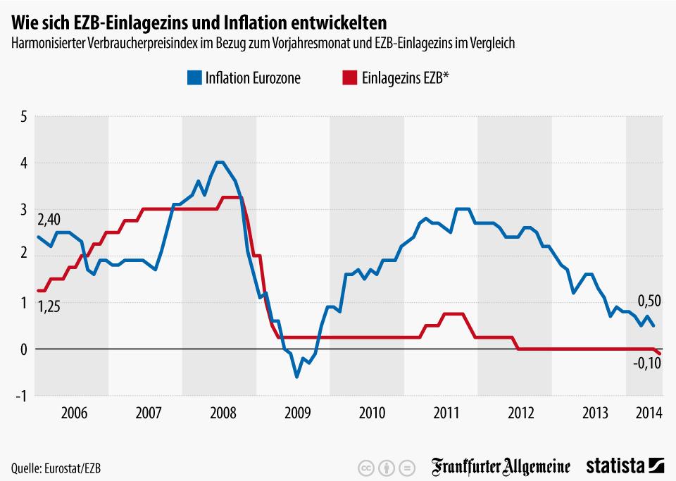 Infografik: Wie sich EZB-Einlagezins und Inflation entwickelten | Statista