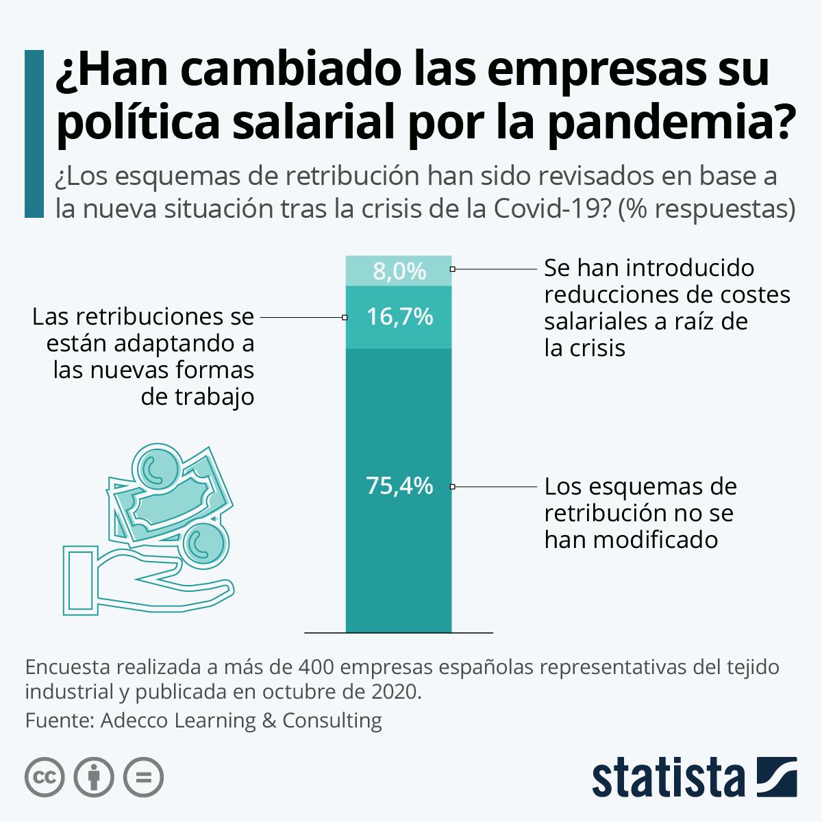 Infografía: La mayoría de empresas españolas mantienen su política salarial pese a la pandemia | Statista