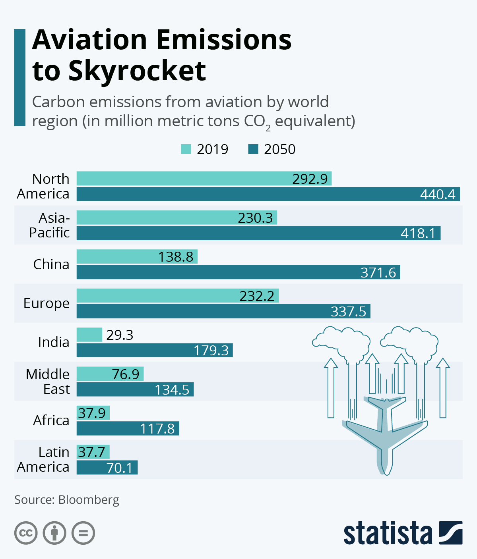 Infographic: Aviation Emissions to Skyrocket | Statista