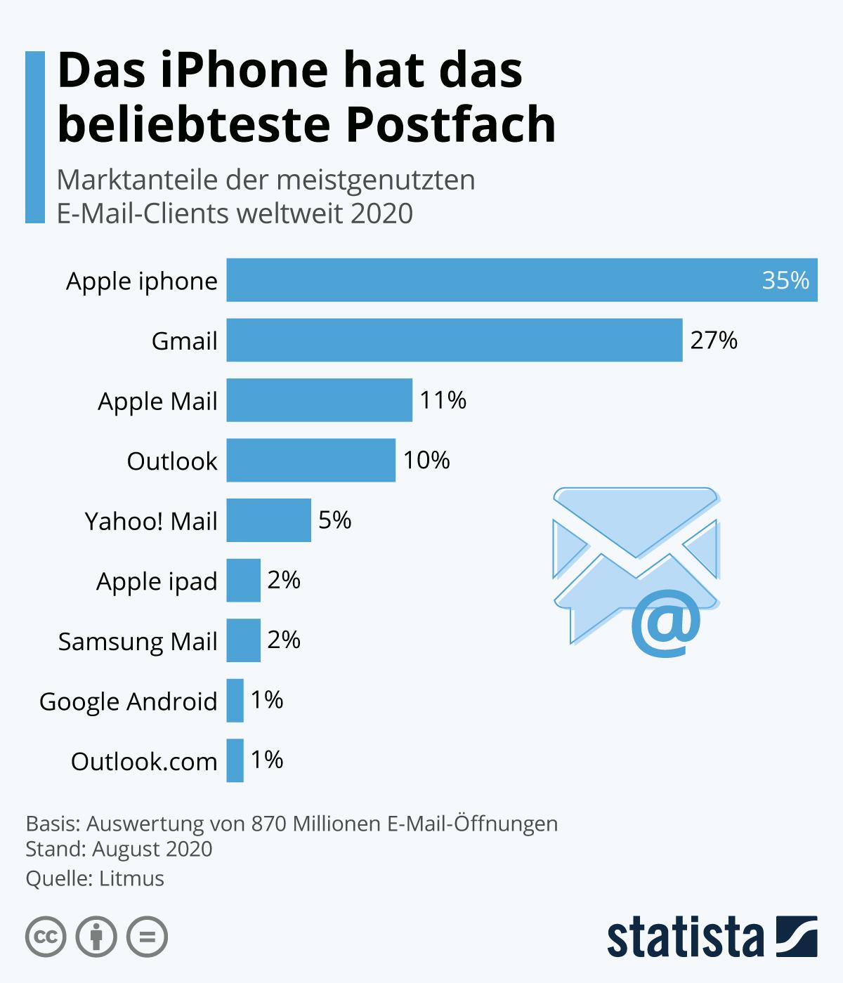 Infografik: Das iPhone hat das beliebteste Postfach | Statista